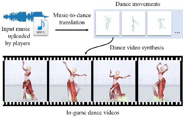 Figure 1 for Semi-Supervised Learning for In-Game Expert-Level Music-to-Dance Translation