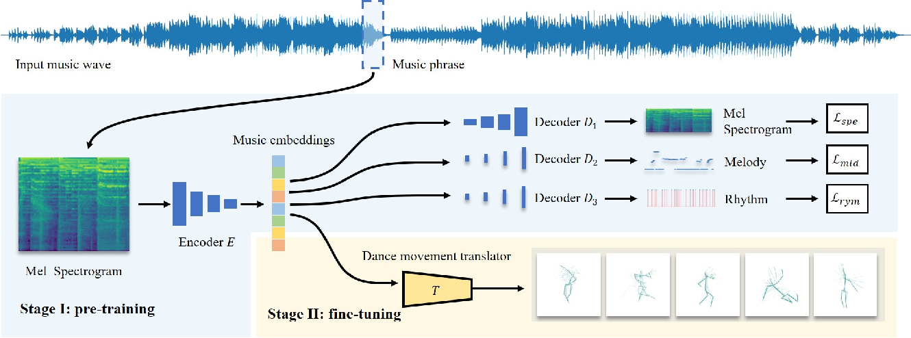 Figure 3 for Semi-Supervised Learning for In-Game Expert-Level Music-to-Dance Translation