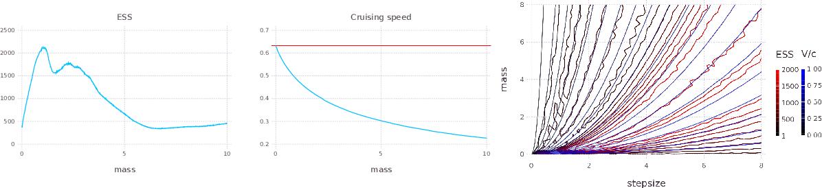 Figure 2 for Relativistic Monte Carlo