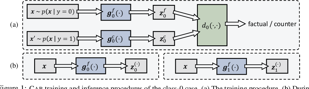 Figure 1 for A Game Theoretic Approach to Class-wise Selective Rationalization