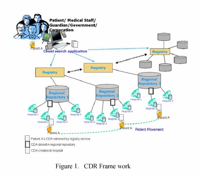 Providing authorization interoperability using rule based