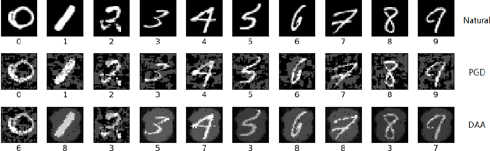 Figure 1 for Distributionally Adversarial Attack