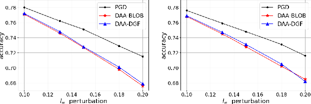Figure 4 for Distributionally Adversarial Attack