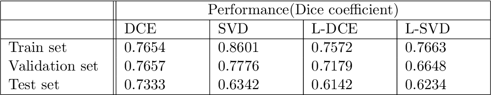 Figure 1 for Spectral Decomposition in Deep Networks for Segmentation of Dynamic Medical Images