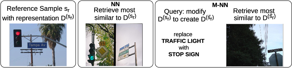 Figure 3 for Structured (De)composable Representations Trained with Neural Networks