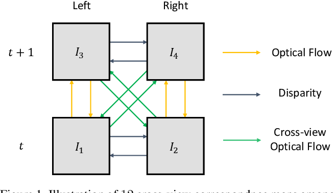 Figure 1 for Flow2Stereo: Effective Self-Supervised Learning of Optical Flow and Stereo Matching