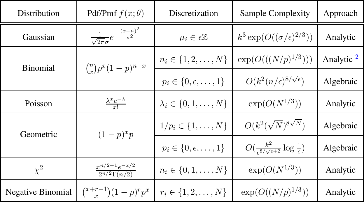 Figure 1 for Algebraic and Analytic Approaches for Parameter Learning in Mixture Models