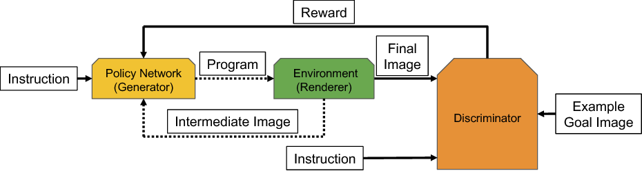 Figure 3 for Generating Diverse Programs with Instruction Conditioned Reinforced Adversarial Learning