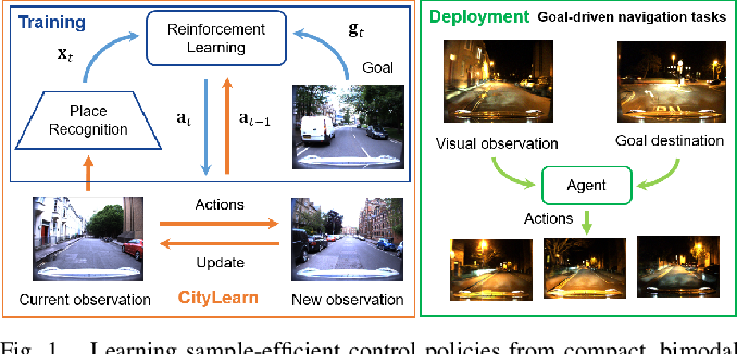 Figure 1 for From Visual Place Recognition to Navigation: Learning Sample-Efficient Control Policies across Diverse Real World Environments