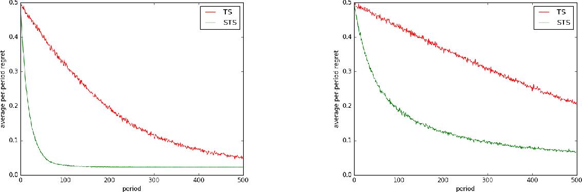 Figure 1 for Satisficing in Time-Sensitive Bandit Learning