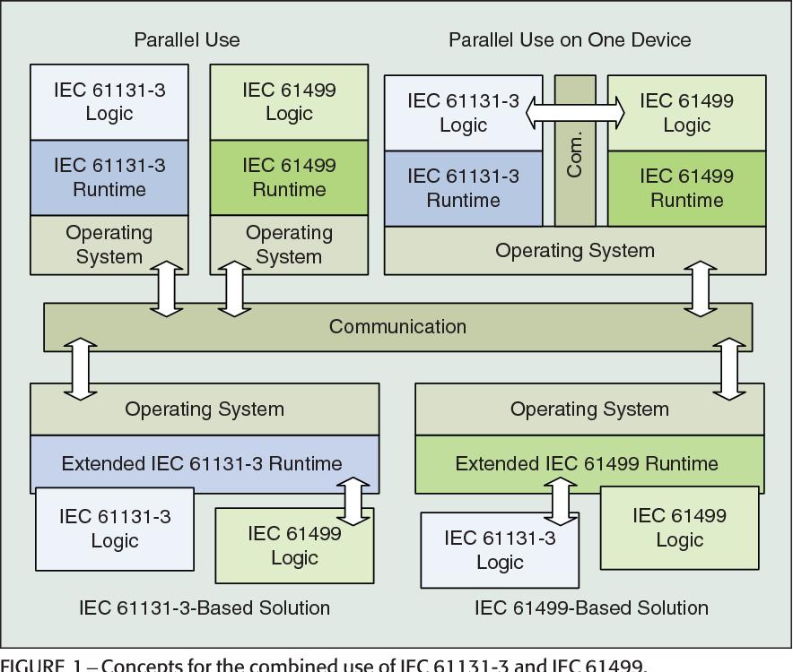IEC 61131 - Semantic Scholar