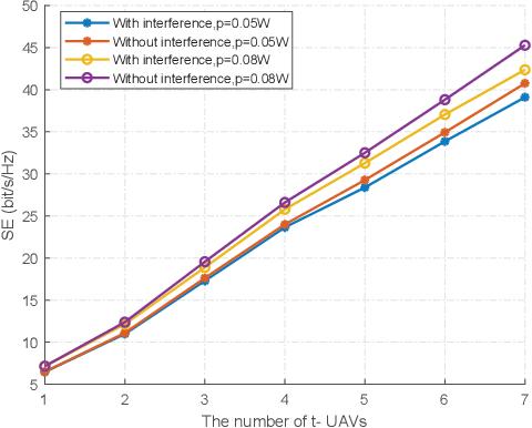 Figure 2 for Codebook-Based Beam Tracking for Conformal ArrayEnabled UAV MmWave Networks