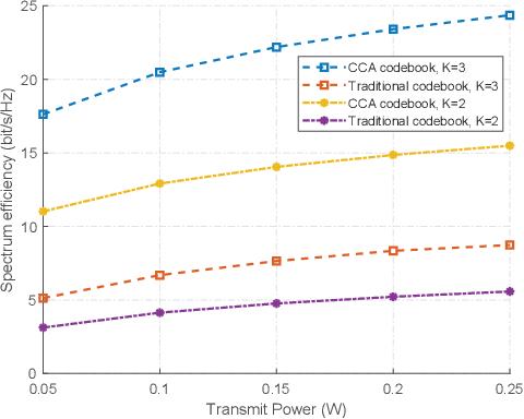 Figure 3 for Codebook-Based Beam Tracking for Conformal ArrayEnabled UAV MmWave Networks