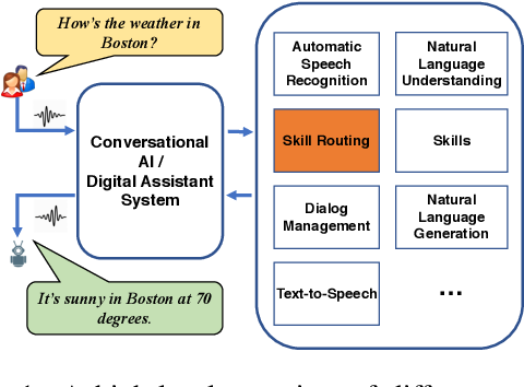 Figure 1 for Neural model robustness for skill routing in large-scale conversational AI systems: A design choice exploration
