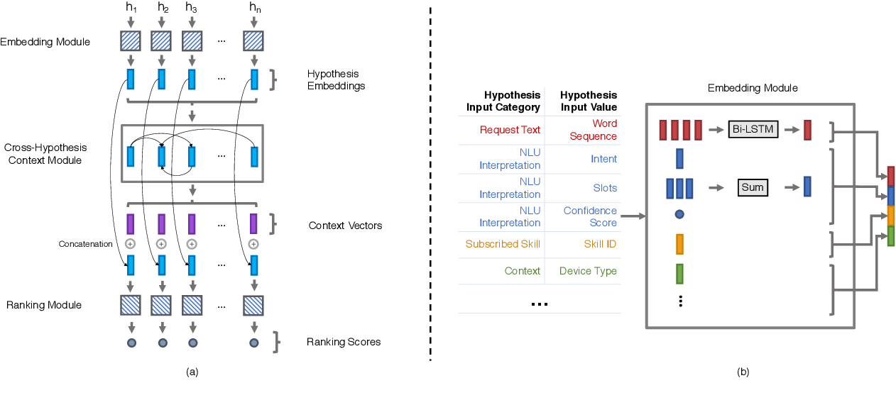 Figure 3 for Neural model robustness for skill routing in large-scale conversational AI systems: A design choice exploration