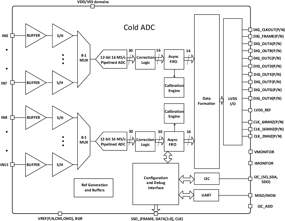 PDF] The DUNE Far Detector Interim Design Report, Volume 2: Single Dakota Digital Sdo Wiring Diagram on
