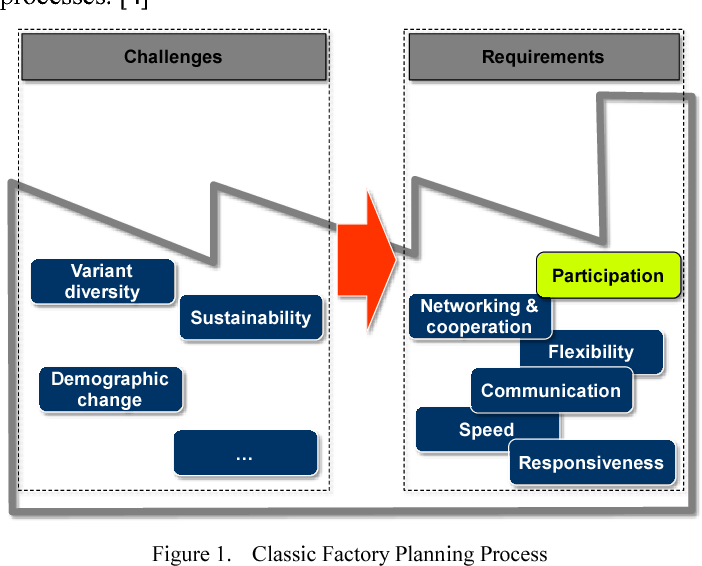 Enforcing employees participation in the factory planning process