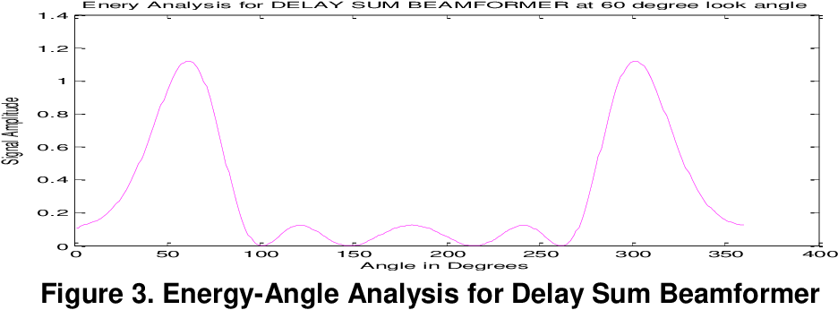 Figure 3 from Design and Analysis of Two Stage Model for
