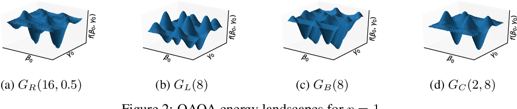 Figure 1 for Reinforcement-Learning-Based Variational Quantum Circuits Optimization for Combinatorial Problems