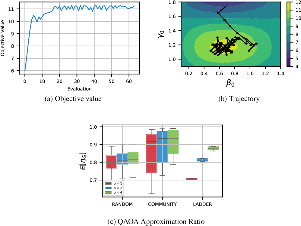 Figure 2 for Reinforcement-Learning-Based Variational Quantum Circuits Optimization for Combinatorial Problems
