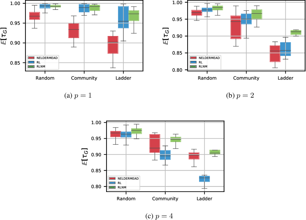 Figure 3 for Reinforcement-Learning-Based Variational Quantum Circuits Optimization for Combinatorial Problems