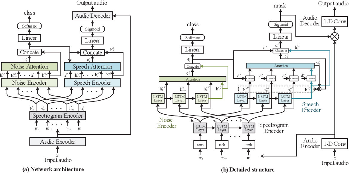 Figure 1 for Noise Classification Aided Attention-Based Neural Network for Monaural Speech Enhancement