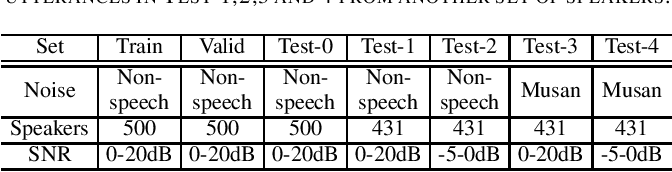 Figure 3 for Noise Classification Aided Attention-Based Neural Network for Monaural Speech Enhancement
