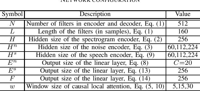 Figure 4 for Noise Classification Aided Attention-Based Neural Network for Monaural Speech Enhancement