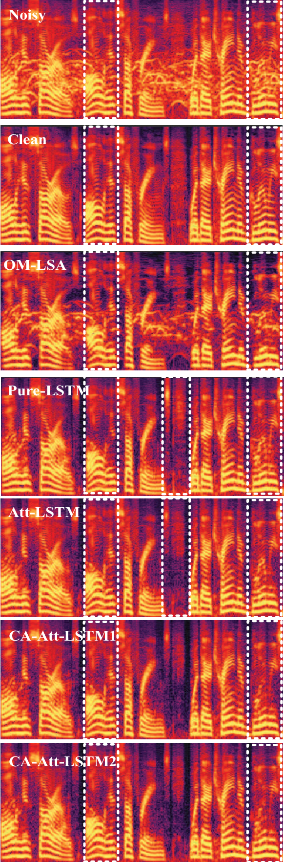 Figure 2 for Noise Classification Aided Attention-Based Neural Network for Monaural Speech Enhancement