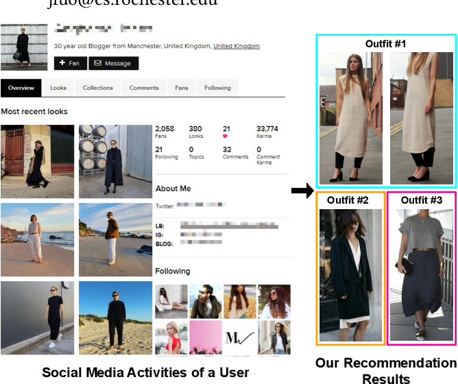 Figure 1 for Personalized Fashion Recommendation from Personal Social Media Data: An Item-to-Set Metric Learning Approach