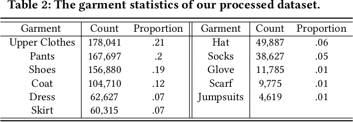Figure 4 for Personalized Fashion Recommendation from Personal Social Media Data: An Item-to-Set Metric Learning Approach