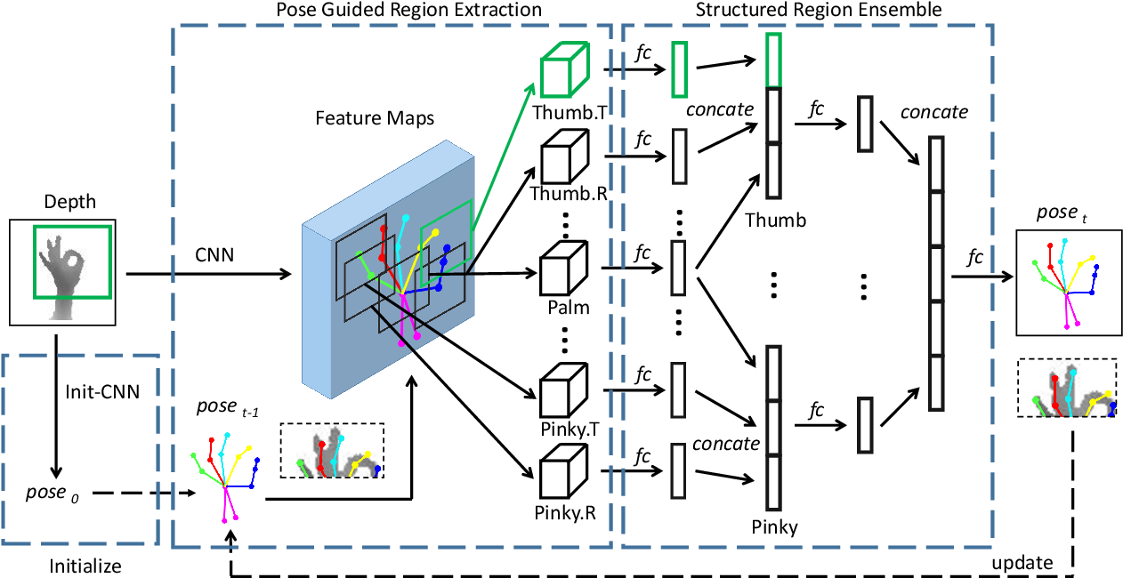 Figure 1 for Pose Guided Structured Region Ensemble Network for Cascaded Hand Pose Estimation