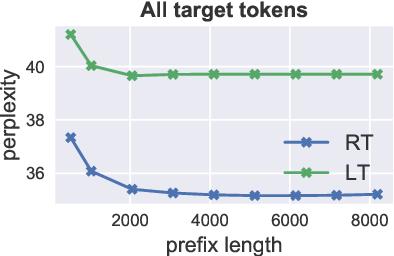 Figure 1 for Do Long-Range Language Models Actually Use Long-Range Context?