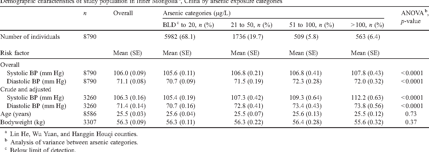 Drinking Water Arsenic Exposure And Blood Pressure In Healthy Women