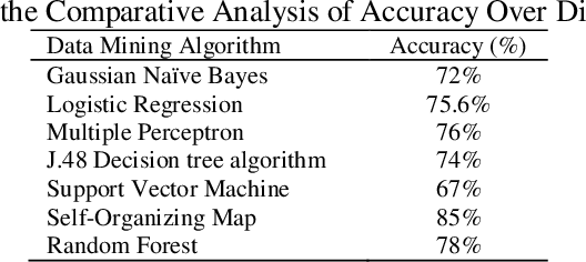 PDF] Diabetic analytics: proposed conceptual data mining