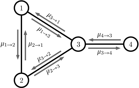 Figure 1 for Relaxed Scheduling for Scalable Belief Propagation