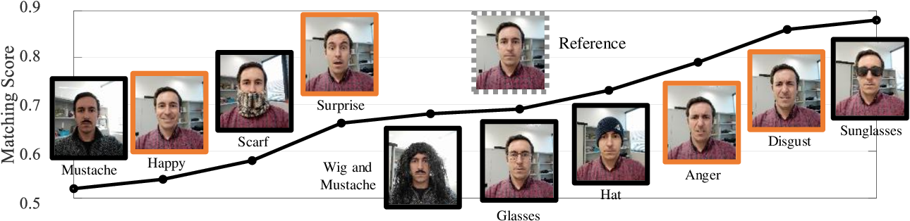 Figure 1 for Facial Expressions as a Vulnerability in Face Recognition
