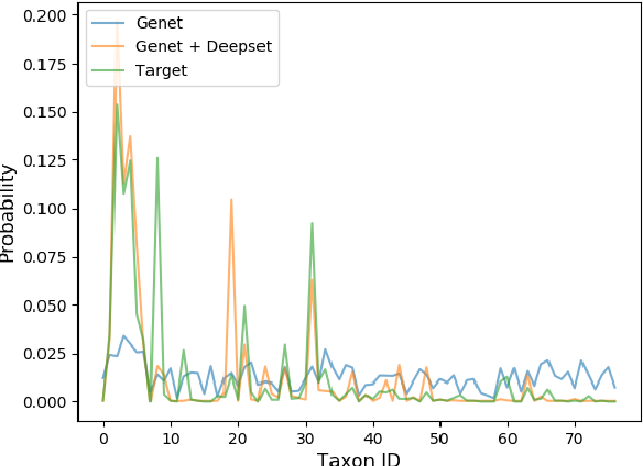 Figure 4 for Deep Multiple Instance Learning for Taxonomic Classification of Metagenomic read sets