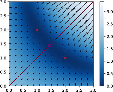 Figure 2 for Geometry of the Loss Landscape in Overparameterized Neural Networks: Symmetries and Invariances