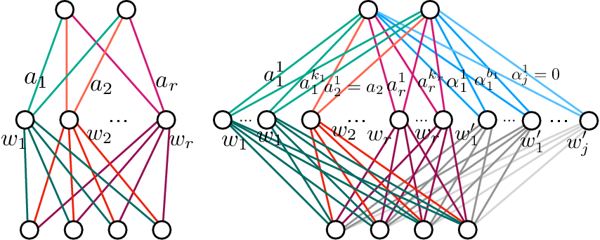 Figure 3 for Geometry of the Loss Landscape in Overparameterized Neural Networks: Symmetries and Invariances