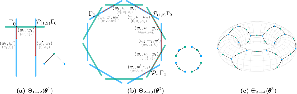 Figure 4 for Geometry of the Loss Landscape in Overparameterized Neural Networks: Symmetries and Invariances