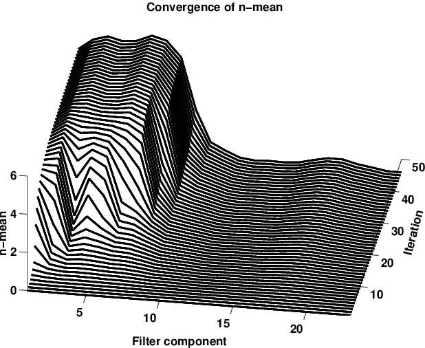 Figure 9.2: Convergence of µn as function of iteration, for joint estimation of noise and channel distortion (simulated data). This shows a pathological case where the noise model has been poorly initialized. Such behavior was not observed for real speech data.