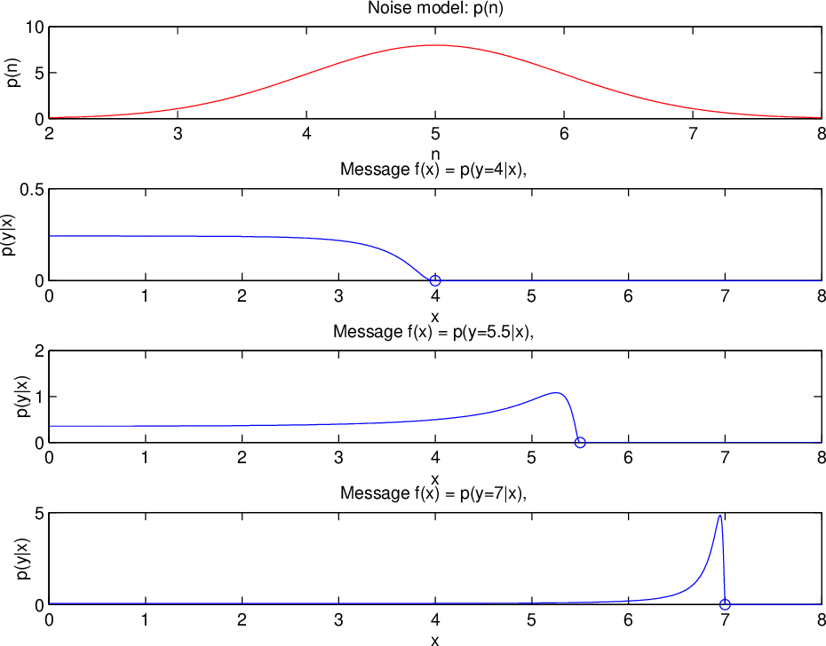 Figure 10.1: Messages f(x) = p(y|x) for y equal to 4, 5.5 and 7. The noise distribution has mean 5 and standard deviation 1