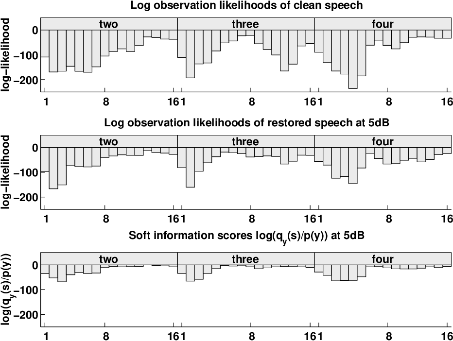 Figure 10.3: The plots show the log observation likelihood for the states s in the word models for 'two','three' and 'four' for frame 30 of file MAH 3A. This file contains the utterance 'three'. The plots show clean speech log(p(x|s)), cleaned speech log(p(x̂|s)) and the soft information score which is approximately equal to log(p(y|s)) + const.