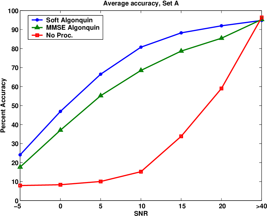 Figure 10.4: Average recognition accuracy as a function of signal to noise ratio. The three conditions shown are soft information i.e. using qyi(si)/p(si) in the recognizer, using MMSE Algonquin for feature cleaning and no processing of the corrupted features.