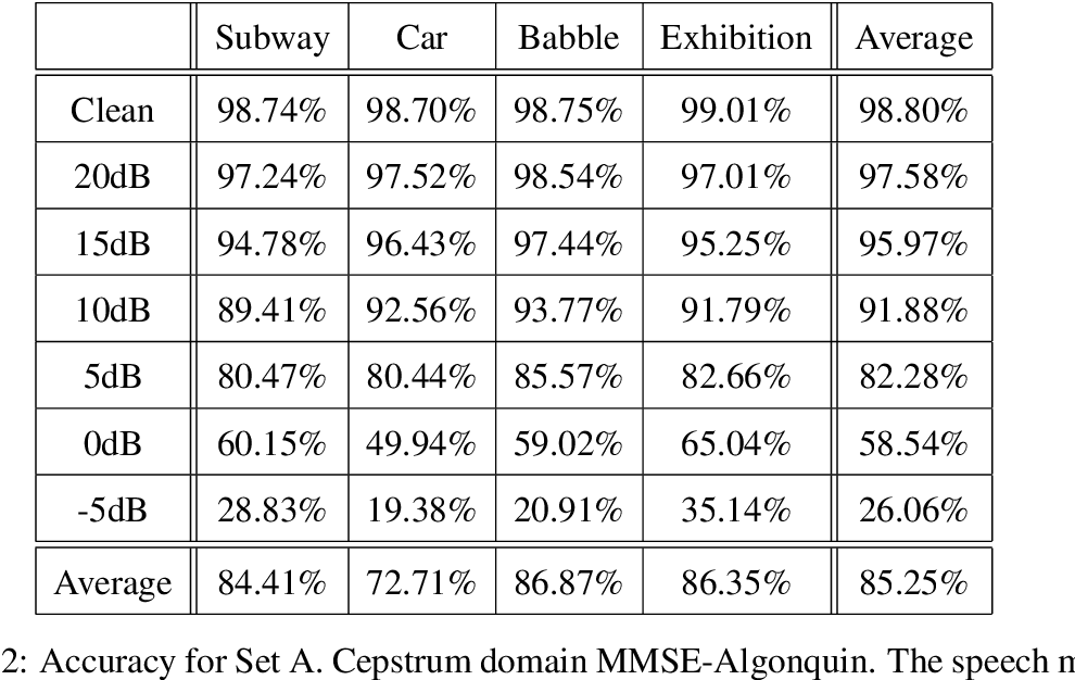 Table D.2: Accuracy for Set A. Cepstrum domain MMSE-Algonquin. The speech model contained 256 mixtures. Single component noise model estimated from the first 20 frames.