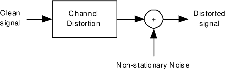 Figure 2.2: A block diagram of the noise and channel.