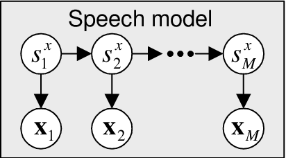 Figure 4.1: A Bayesian network of the speech generation process. The model is equivalent to the traditional speech HMM with continuous observation densities.