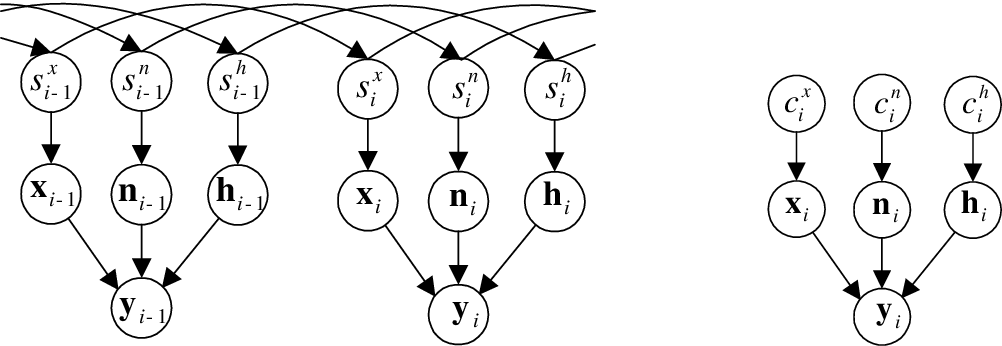 Figure 4.2: (a) Two frames of the dynamic generative model. (b) The stationary model for time frame i. This is graphical model for the joint distribution p(y,x,n,h, cx, cn, ch). Cleaning algorithms often employ simplified probabilistic models.