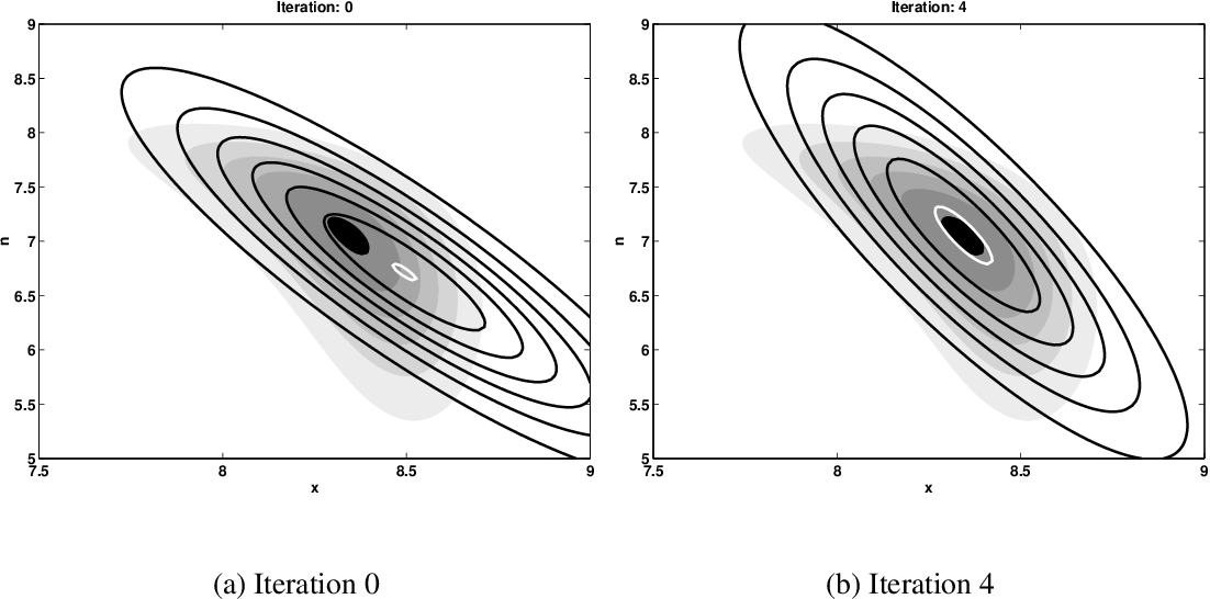 Figure 8.4: Plot (a) shows the true posterior and the approximate posterior for iteration 0, i.e. when the Taylor series is expanded at the speech and noise prior means. Plot (b) shows how the approximate posterior has aligned to the mode of the true posterior after 4 iterations.